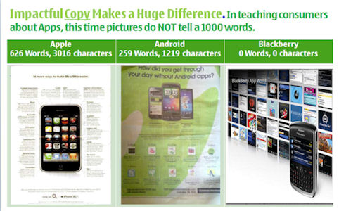 Press Ads comparison Apple vs Android vs RIM
