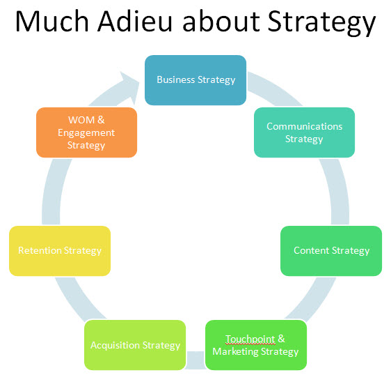 http://www.zohe.co.uk/wp-content/uploads/2013/06/Much_Adieu_about_Strategy.jpg