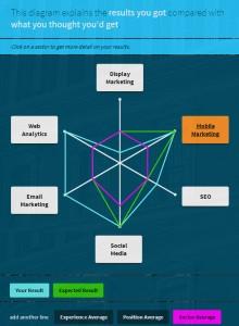 econsultancy digital talent challenge chart zohe mustafa