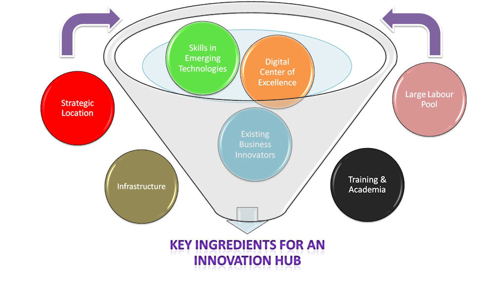 http://www.zohe.co.uk/wp-content/uploads/2014/04/key-ingredients-of-innovation-hub-small.jpg
