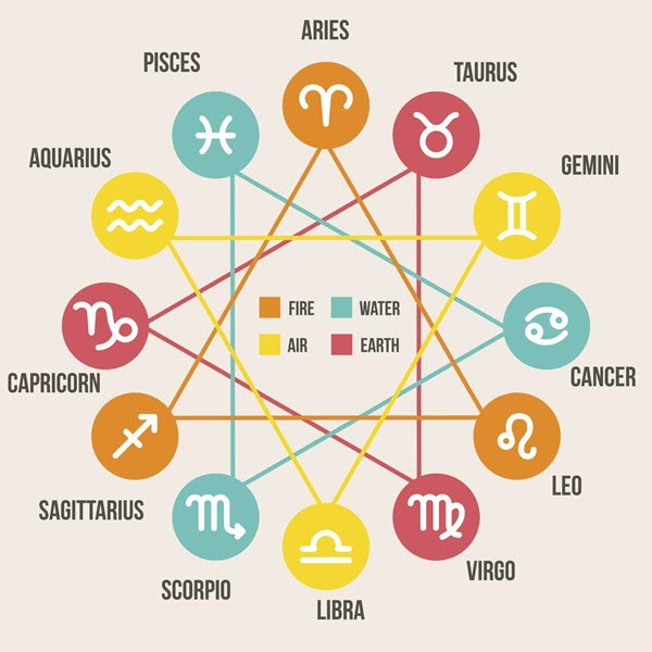 Weekly Horoscopes, Free Love Scopes, Tarot Scopes - Life